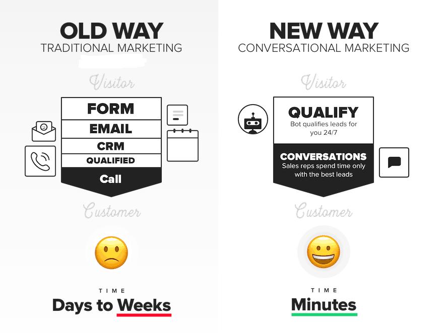 conversation marketing cách truyền thống và cách mới